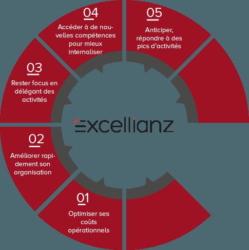 5 bonnes raisons de choisir excellianz