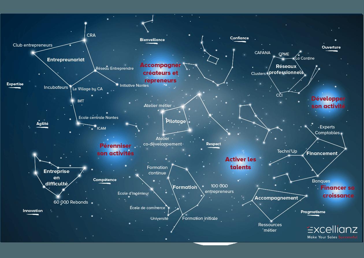Graphique sur l'empreinte d'excellianz sous forme d'une galaxie avec des constellations