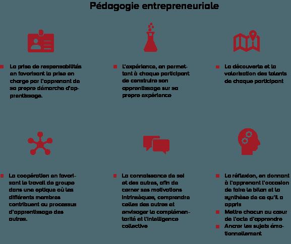 Pédagogie entrepreneuriale